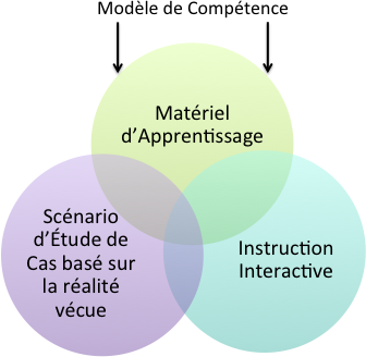 Méthode d'Apprentissage