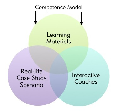 Learning methodology 3 circles diagram