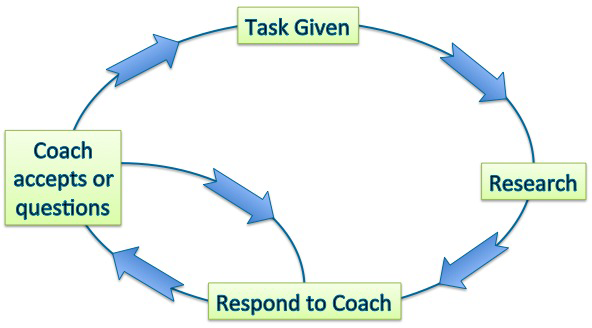 Task-Coaching Relationship